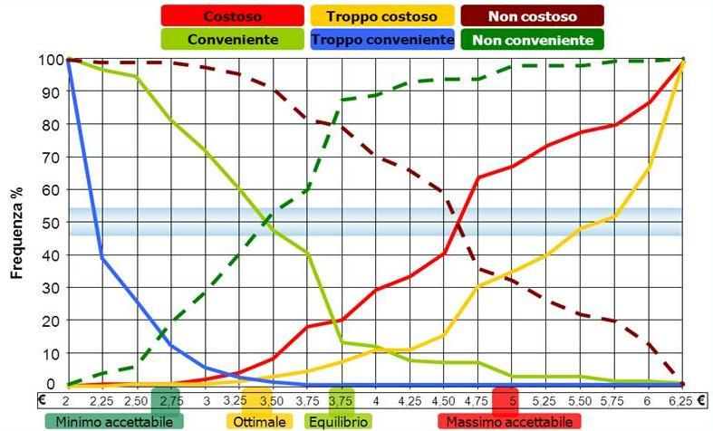 Ricerche Verdi - PSM