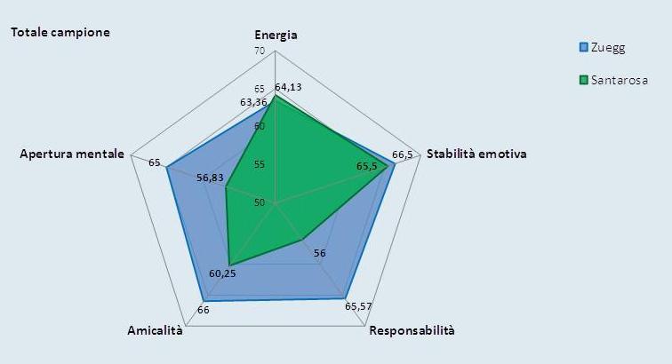 Pentascopio-esempio-esempio marmellate