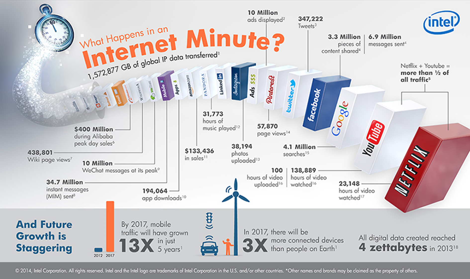 Internet-in-1-minuto